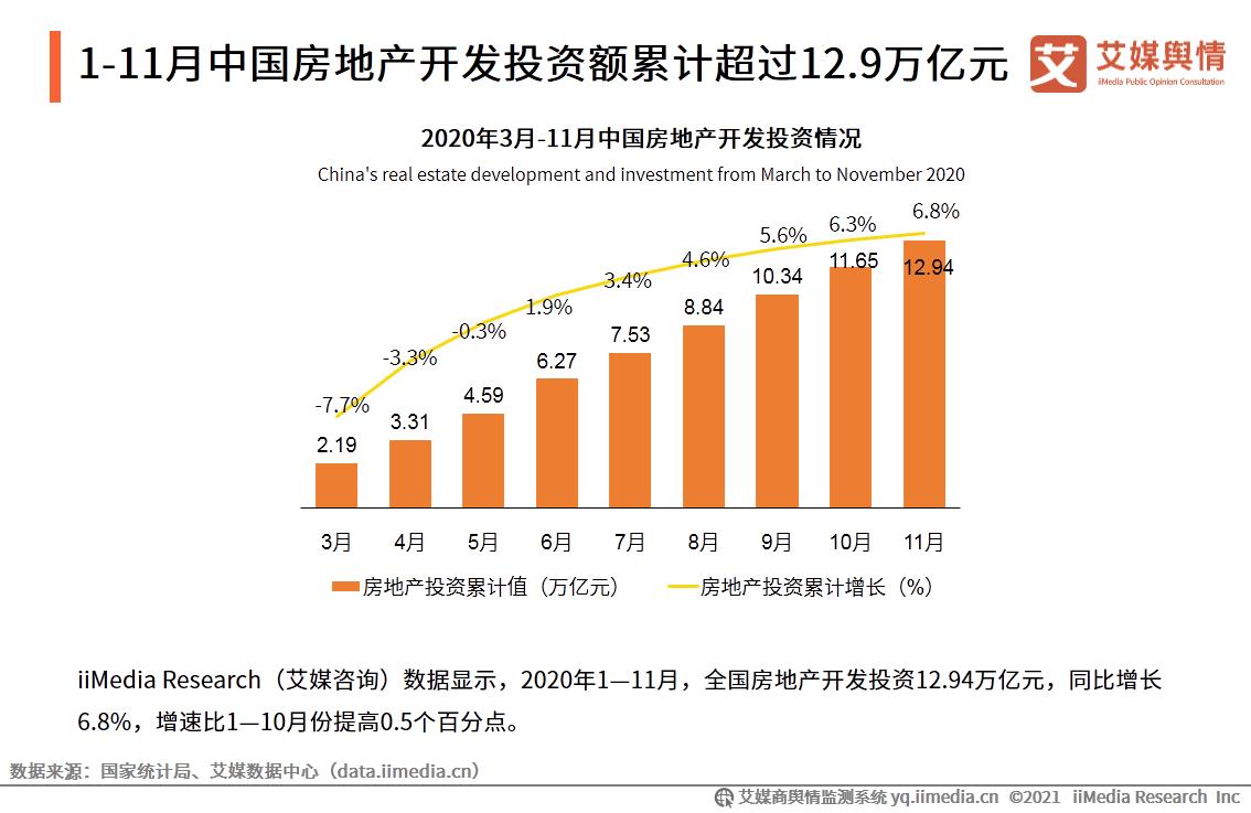 2020年11-12月中国房地产行业发展概况及销售数据分析