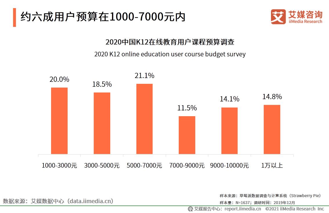 2020中国K12在线教育行业用户调研:约六成用户预算在1000-7000元内