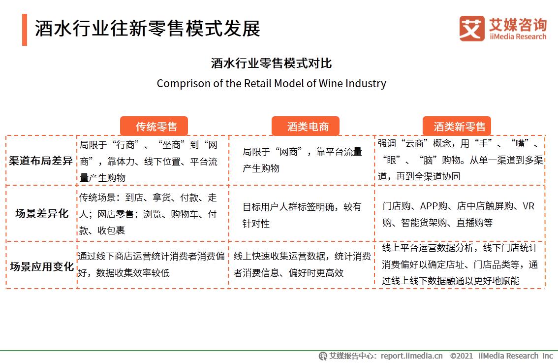 2020年中国酒类新零售市场发展概况分析——新零售模式破解酒企运营难题