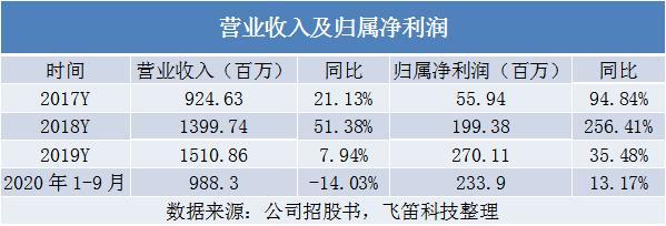 新股排查丨华康股份受疫情影响收入负增长,木糖生产线投产后木糖醇毛利率提升