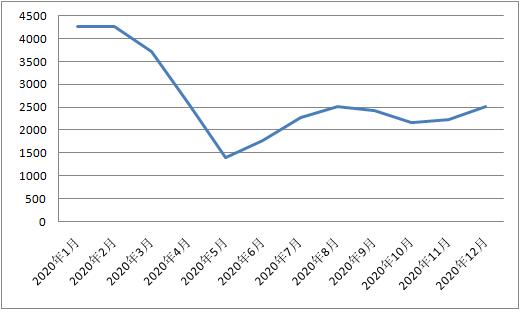 新华财经|2020年12月进口保税航空煤油到岸价环比上涨12.8%