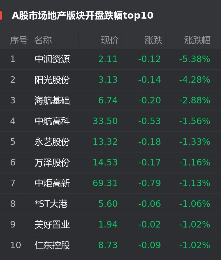 A股1月27日房企股开盘:中润资源跌5.38%