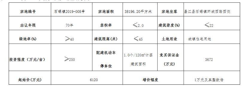 起始价6120万元  海南昌江挂牌出让57亩城镇住宅用地
