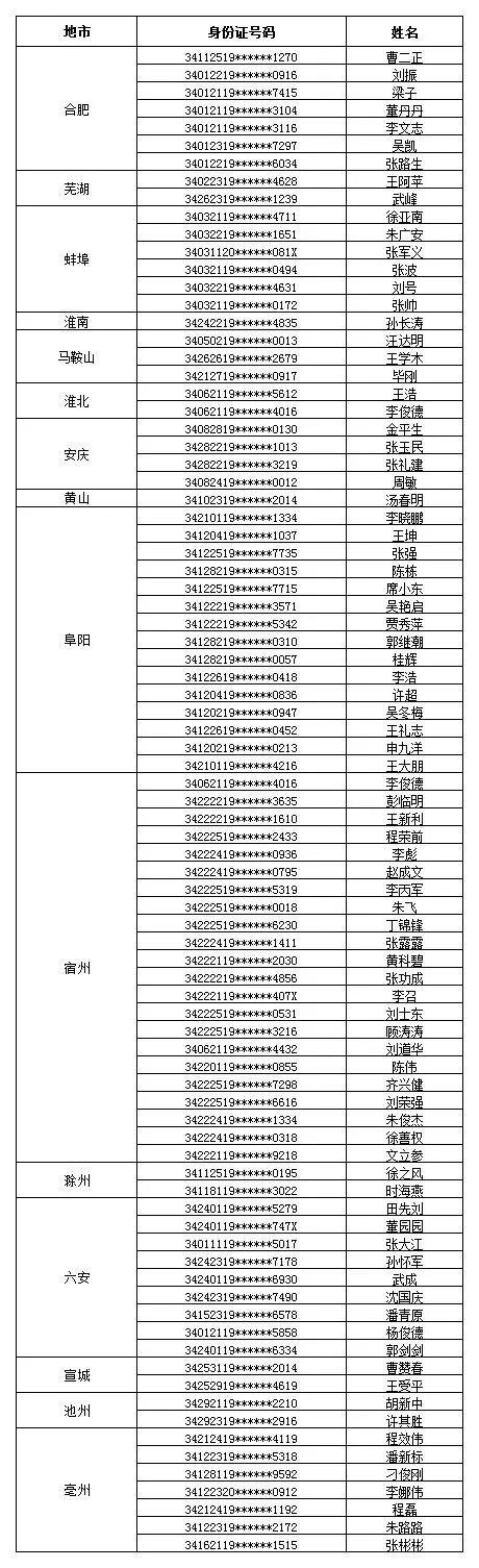 """10月1日至12月31日,全省新增的""""终生禁驾""""人员名单及因""""吸毒""""被注销驾驶证人员情况"""