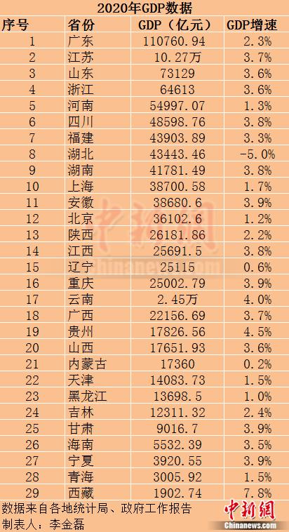 29省份2020年GDP出炉:广东超11万亿 江苏破10万亿图片