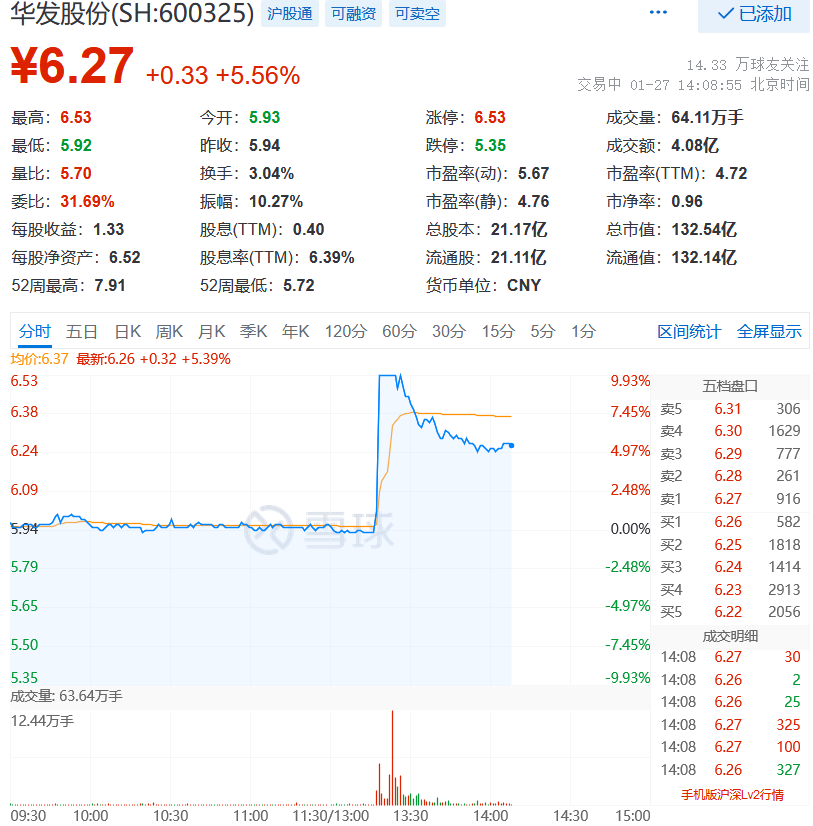 华发股份涨5.56% 格力地产涨1.79% 两者携手参投贾跃亭旗下FF