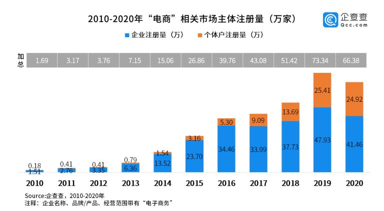 去年我国电商相关市场主体新注册66.38万家 同比降9.5%图片