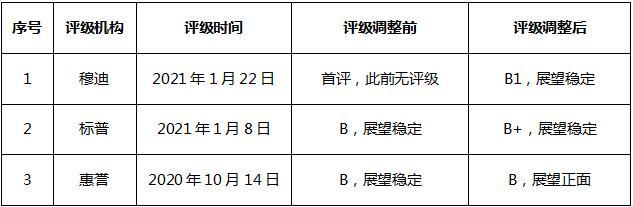 集齐三大机构评级 金辉控股去杠杆化进程受认可