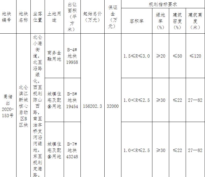 奥克斯地产20.3亿元竞得宁波北仑区1宗商住用地 溢价率29.96%