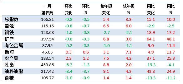 1月第4周中国大宗商品价格指数略有下降 油料油脂类下降3.7%