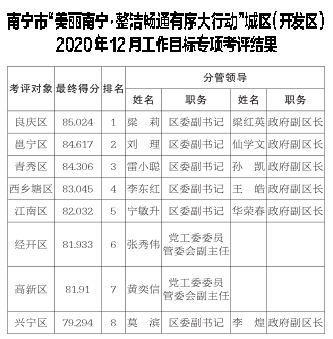 """""""美丽南宁·整洁畅通有序大行动""""工作目标专项考评2020年12月份考评结果通报"""
