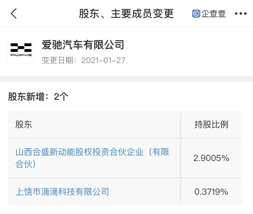 滴滴关联公司入股爱驰汽车,后者注册资本增加至约8.3亿元