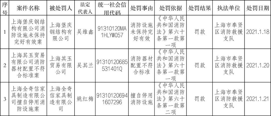 奉贤区消防救援支队2021年1月份行政处罚信息公开