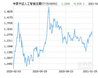 华夏中证人工智能主题ETF净值下跌1.71% 请保持关注