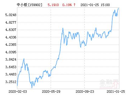 华夏中小板ETF净值下跌1.70% 请保持关注