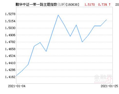 鹏华中证一带一路主题指数(LOF)净值下跌1.52% 请保持关注