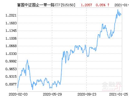 富国中证国企一带一路ETF净值下跌1.71% 请保持关注
