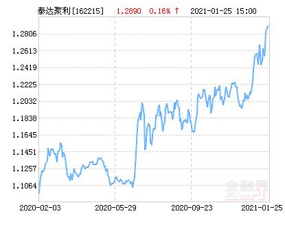 泰达聚利债券(LOF)净值下跌1.16% 请保持关注