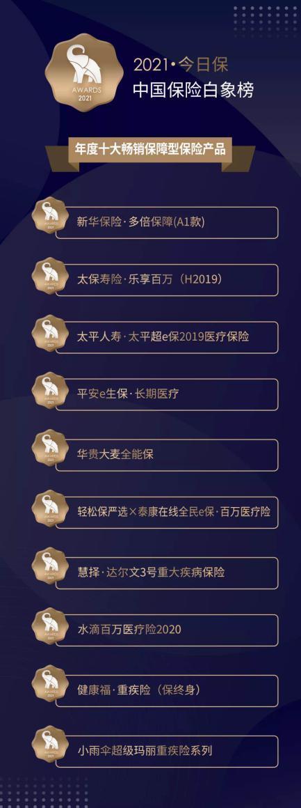 小雨伞保险超级玛丽重疾险 荣获中国保险白象榜年度十大畅销保障型保险产品