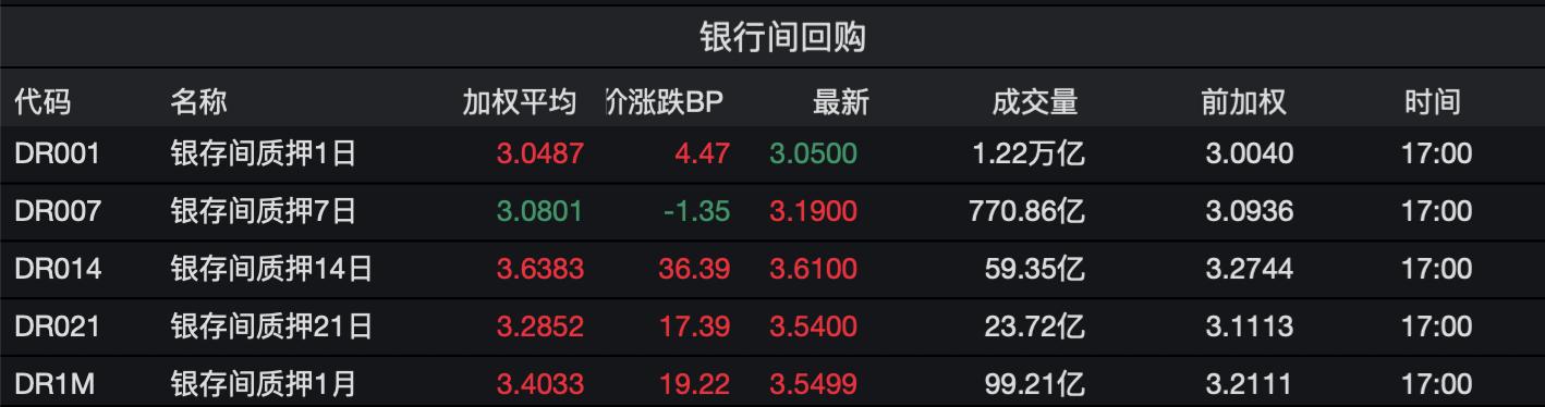 央行连续四日资金净回笼:隔夜利率罕见触及9% 钱会继续紧吗?