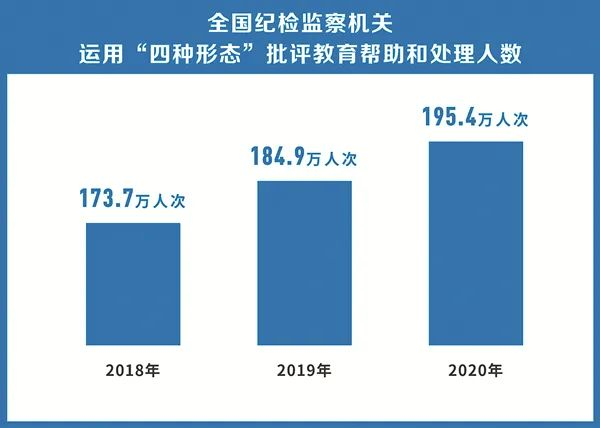 中纪委:2020年批评教育帮助和处理195.4万人次