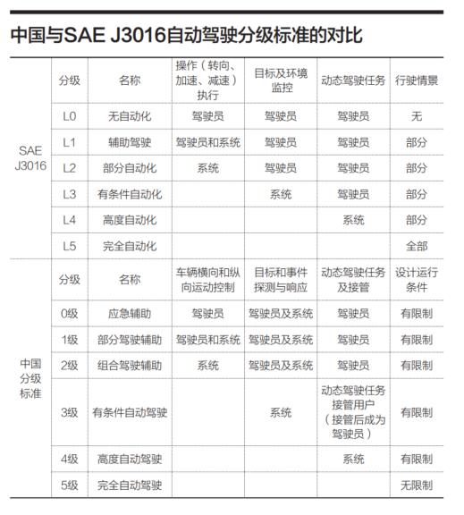 中国的自动驾驶元年会是哪一年?可能是2021年
