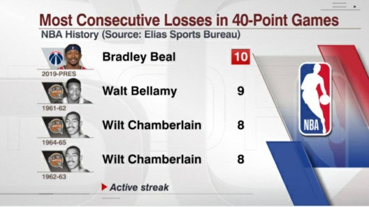 比尔砍40+的比赛奇才已遭遇十连败 刷新NBA历史纪录
