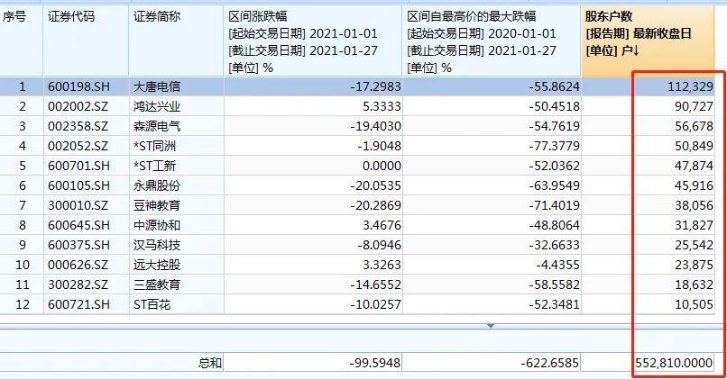 又一批爆雷股:巨亏超100亿!更有强平、退市在即