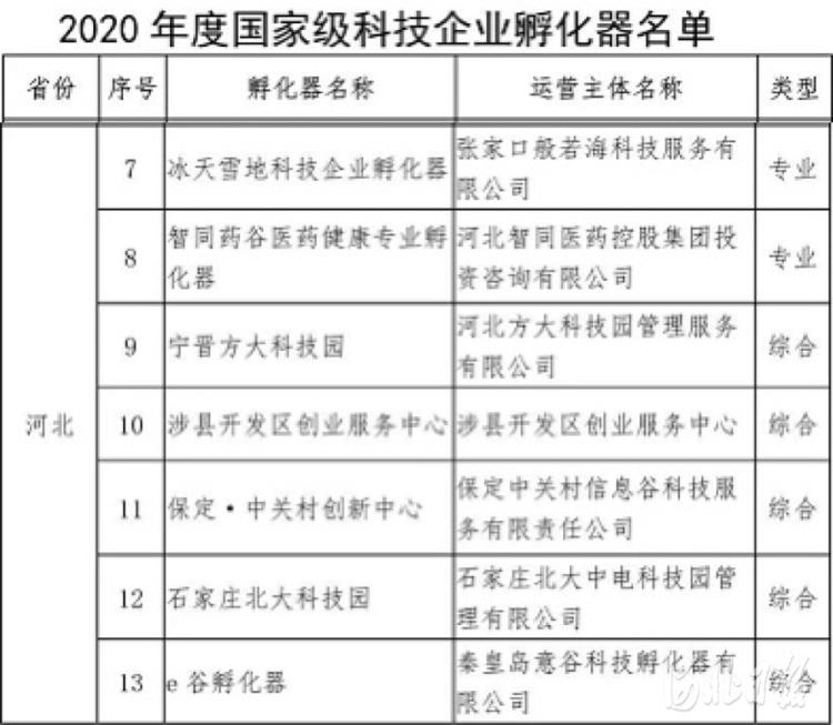 """河北7家科技企业孵化器入选""""国家队"""" 新增数位列全国第五"""