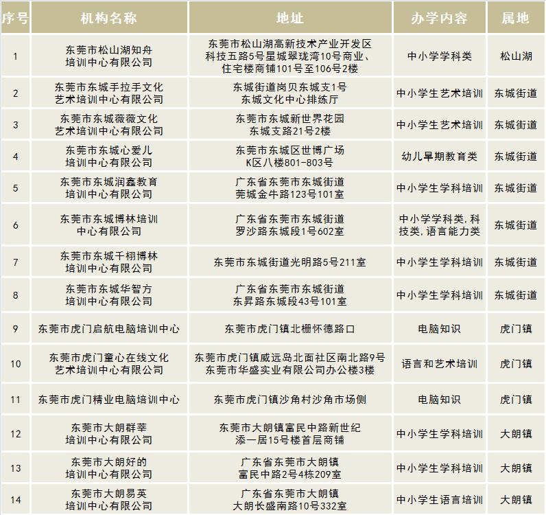 东莞2020年民办教育培训机构黑白灰名单公布!