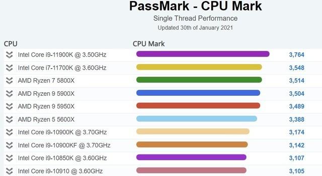 酷睿i9-11900K跑分曝光 单核性能暴强甩开AMD