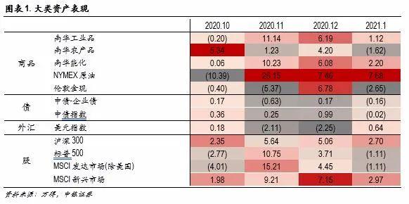 2月市场月报:上行趋势不改,价值风格占优