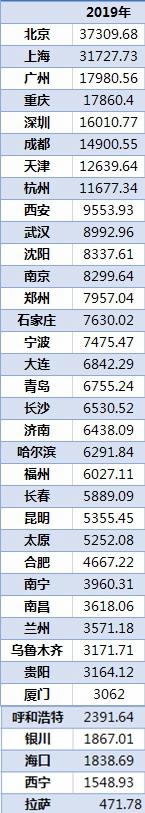 36城居民储蓄排行:北上广渝居前四 中西部三市蹿得快