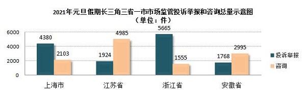 """元旦沪投诉举报""""三升三降"""" 线上消费、电竞网游等诉求升温"""