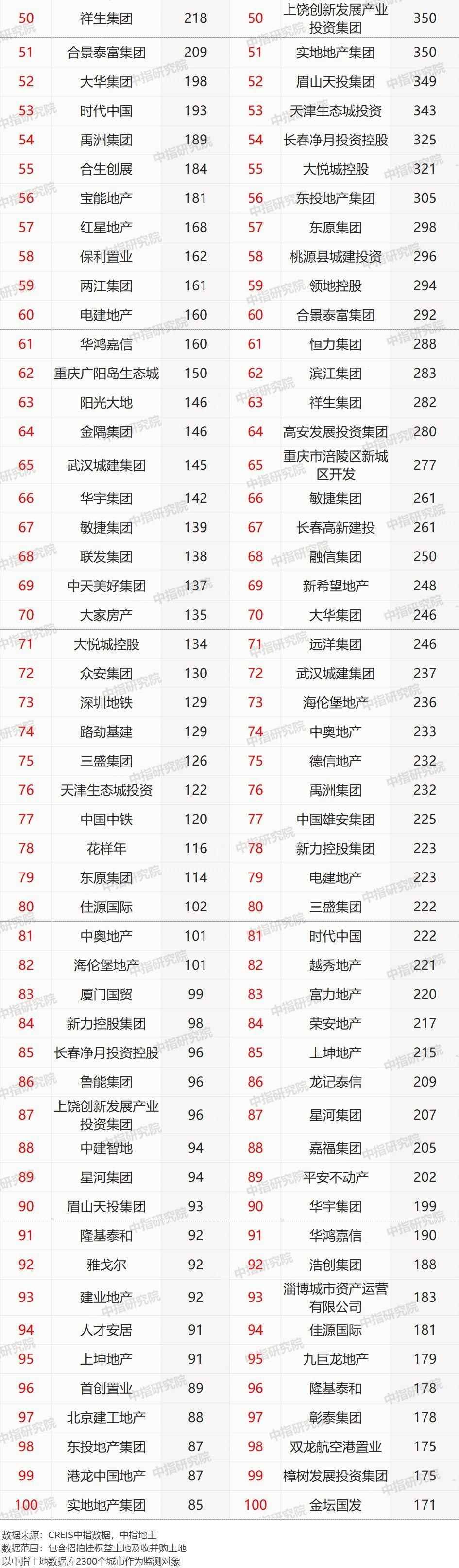 2020年全国房企拿地排行榜:碧桂园、万科、恒大遥遥领先