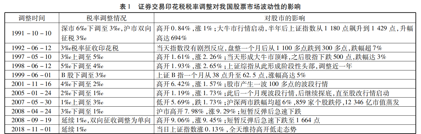"""""""炒股税""""有望今年入法 专家:有利于市场稳定"""