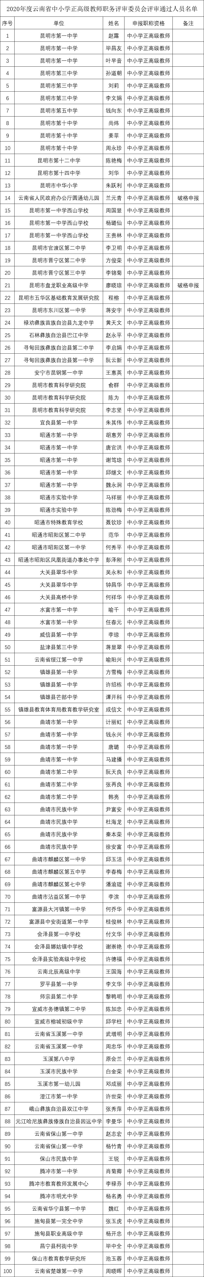 名单公示!云南198位教师拟晋升正高级,有你认识的吗?图片