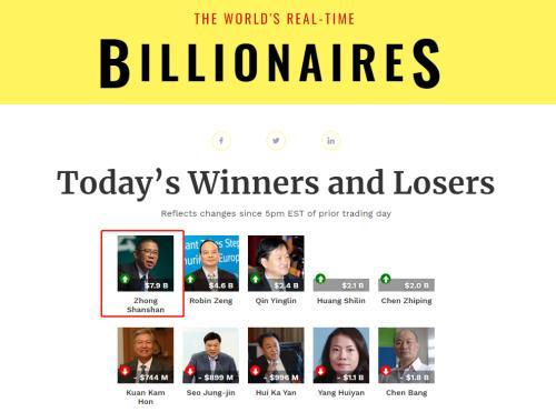 """大自然的""""印钞机""""!农夫山泉创始人钟睒睒身家称霸亚洲 跻身全球富豪榜第八 紧追股神巴菲特"""