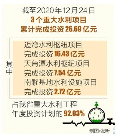 海南3个重大水利工程超额完成去年投资任务