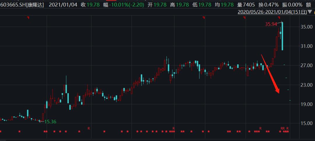 """""""妖券""""重生?康隆转债2个交易日怒涨60%  股票连续"""