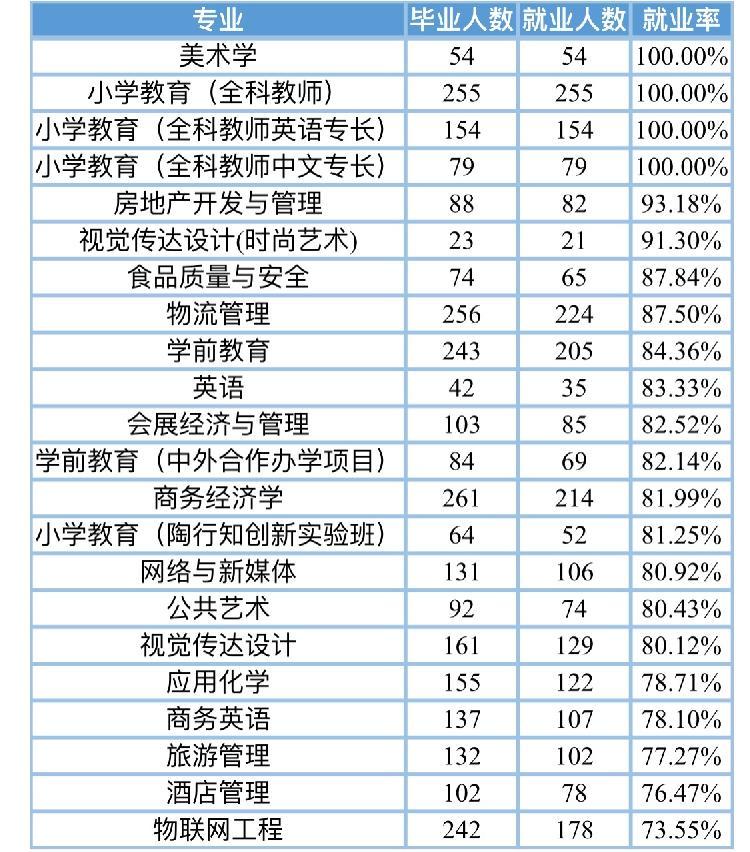 高校就业质量报告⑨|重庆第二师范学院2020届4个本科专业就业率100%