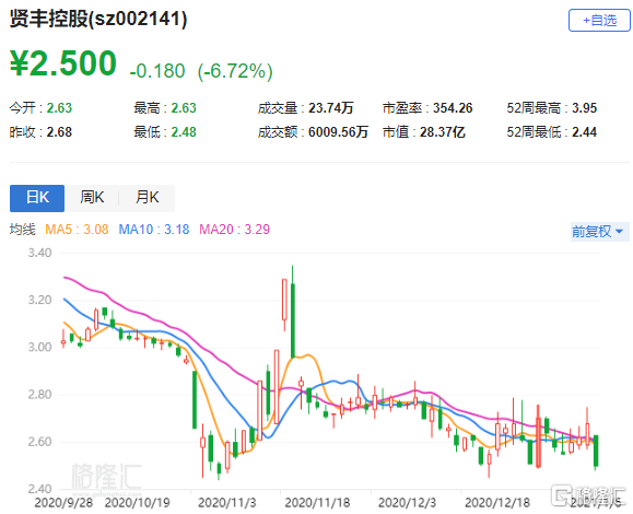 A股异动丨贤丰控股(002141.SZ)跌近7% 收到广东证监局警示函