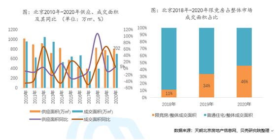 北京楼市升温:新房成交创近5年新高 二手房成交创近4年新高