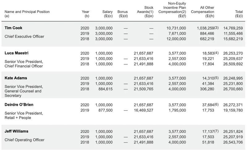 苹果CEO库克去年薪酬曝光:超1400万美元 没有股票