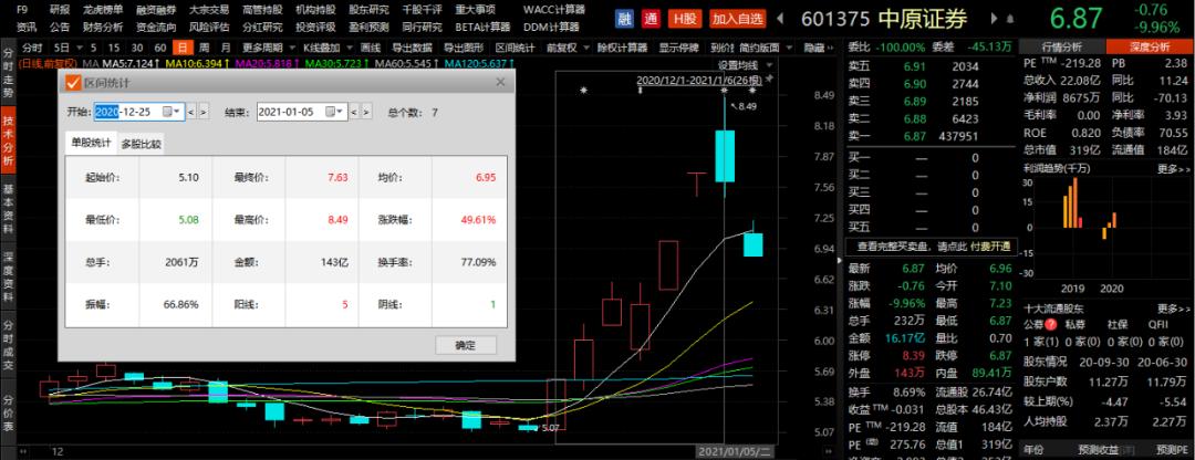 7天大涨50%后跌停 中原证券遭第三大股东接连减持