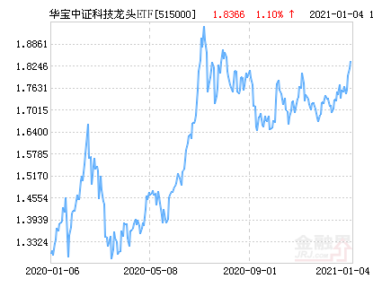 华宝中证科技龙头ETF净值上涨3.56% 请保持关注