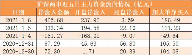 6日资金路线图:主力资金净流出426亿 龙虎榜机构抢筹15股