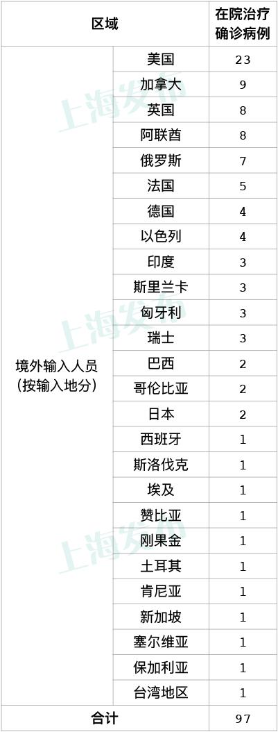 上海昨日新增5例境外输入病例,已追踪同航班密接者119人图片