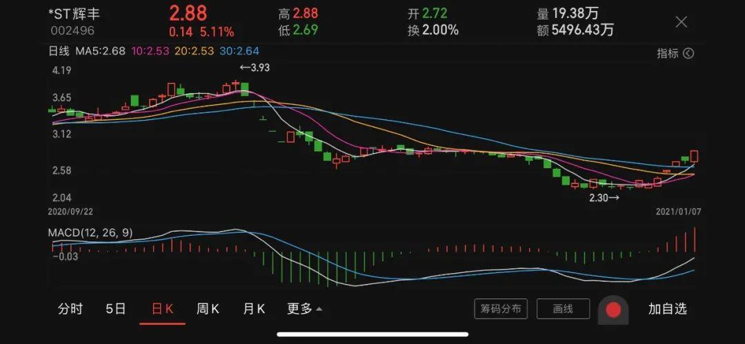 *ST辉丰被子公司告到深交所 涉嫌侵占资产、项目造假