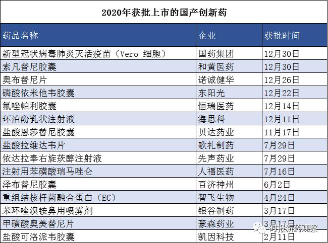 制度发力 中国制药业送走创新成就最大的一年——2020证券时报药物创新年度报告